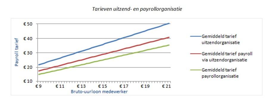 Uitzend- en payroll